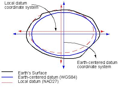 Datum Graphic